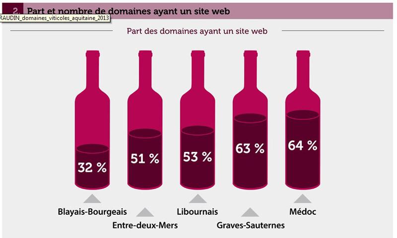 Topo du web et du vignoble bordelais